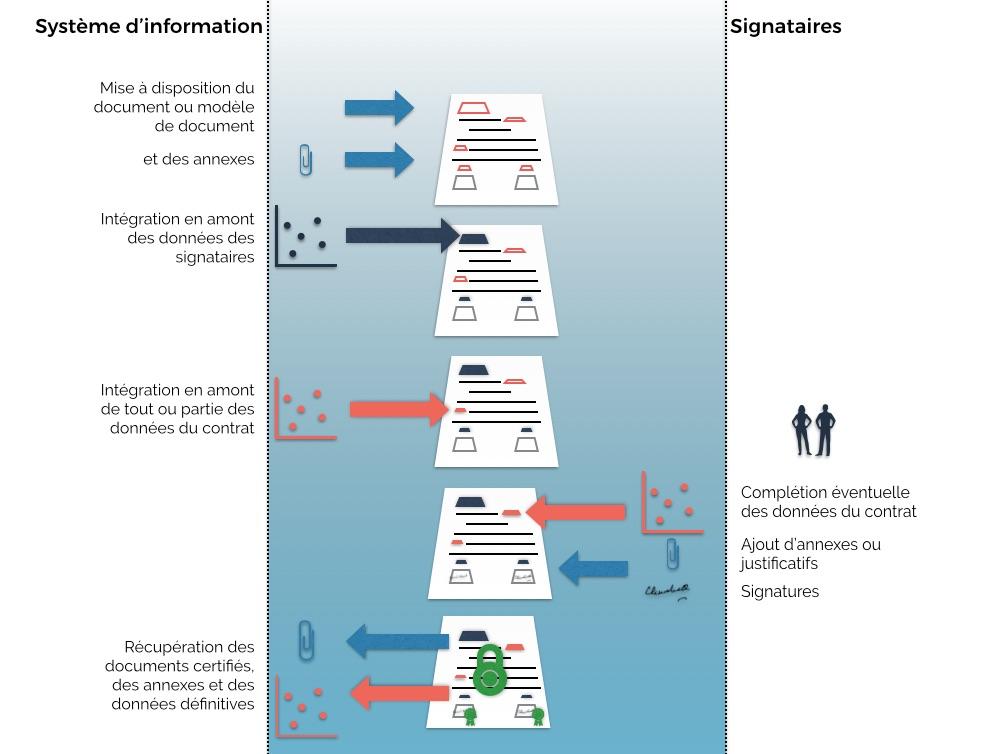 Processus signature électronique