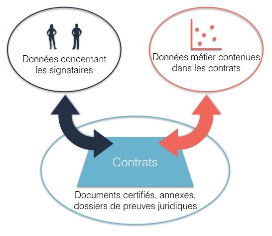 digitalisation et signature électronique data
